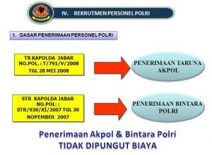 Mekanisme Penerimaan Anggota Polri