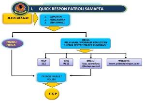Mekanisme Quick Respon Sat Samapta
